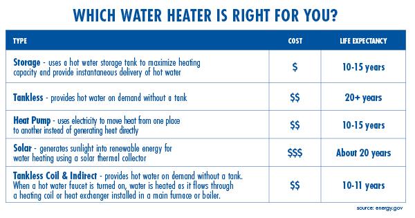 water_heater_chart
